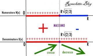 Segno della derivata - Questionario - Quesito 2