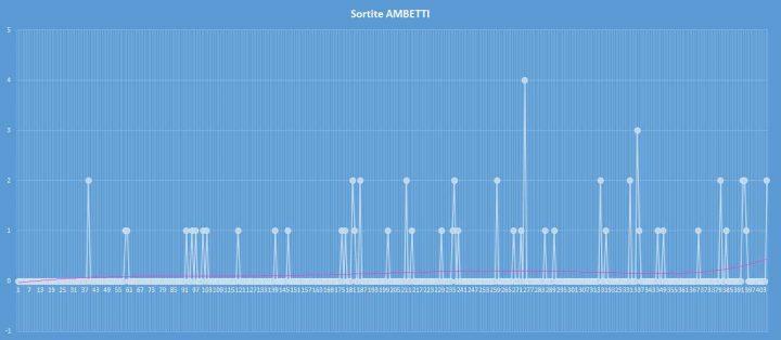Ambetto - aggiornato al 17 agosto 2017