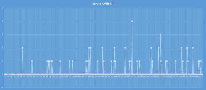 Ambetto - aggiornato al 29 agosto 2017