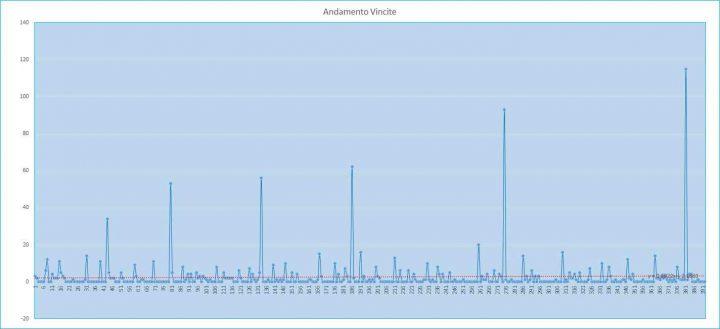 Andamento numero di vincite di tutte le sortite (esiti positivi) - 10 agosto 2017