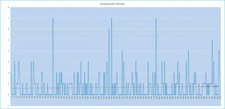 Andamento numero di vincite di tutte le sortite (esiti positivi) - 13 agosto 2017