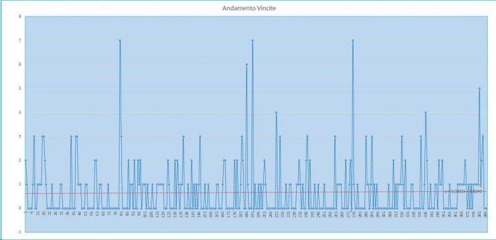 Andamento numero di vincite di tutte le sortite (esiti positivi) - 8 agosto 2017