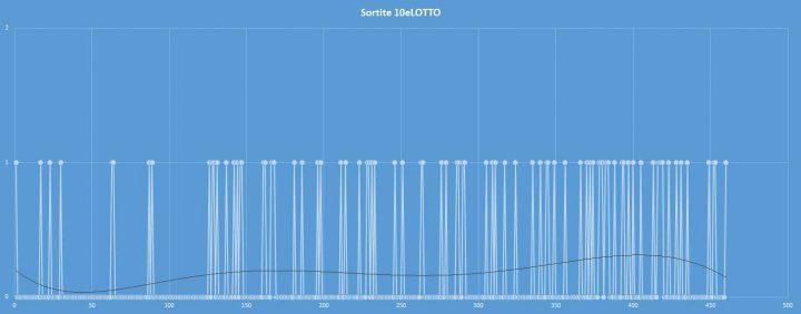 10eLotto - aggiornato al 17 settembre 2017