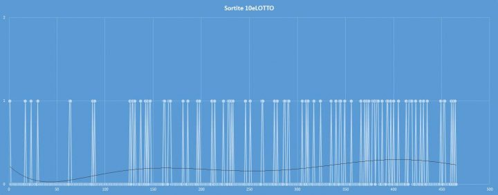 10eLotto - aggiornato al 20 settembre 2017