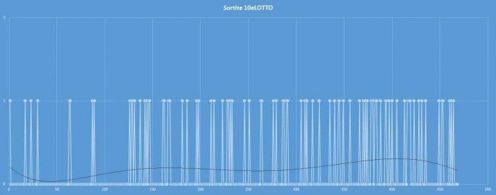 10eLotto - aggiornato al 22 settembre 2017