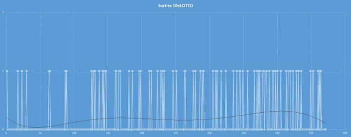 10eLotto - aggiornato al 24 settembre 2017