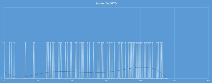 10eLotto - aggiornato al 30 settembre 2017
