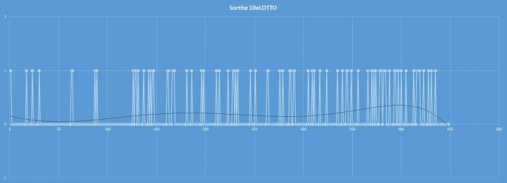 10eLotto - aggiornato al 9 settembre 2017