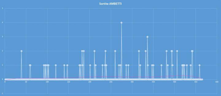 Ambetto - aggiornato al 20 settembre 2017