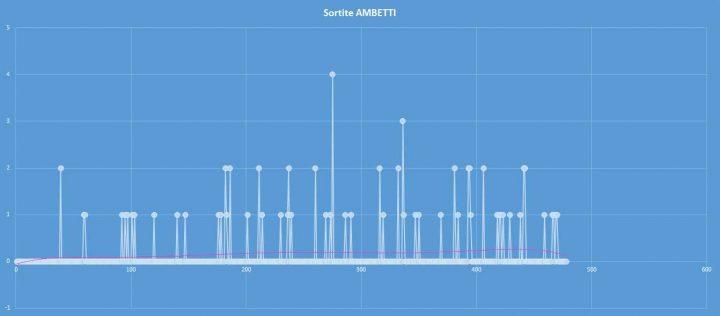 Ambetto - aggiornato al 30 settembre 2017