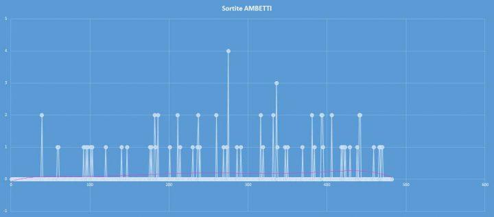 Ambetto - aggiornato al 1 ottobre 2017
