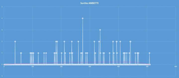 Ambetto - aggiornato al 15 ottobre 2017