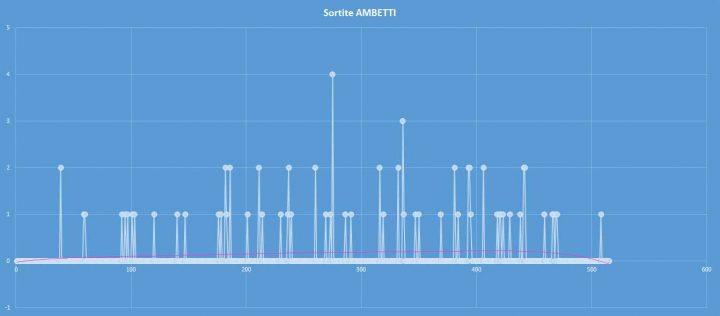 Ambetto - aggiornato al 18 ottobre 2017