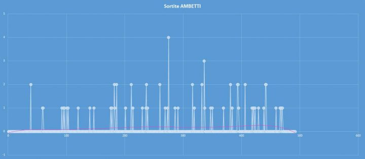 Ambetto - aggiornato al 5 ottobre 2017