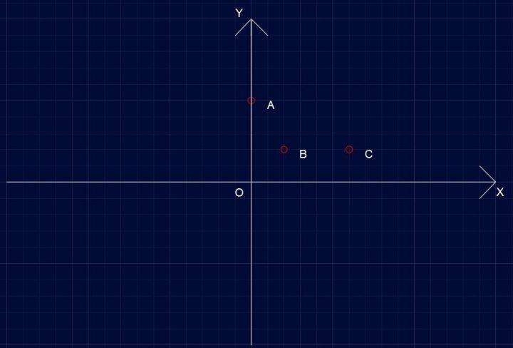 Parabola P421 - Rappresentazione dei dati