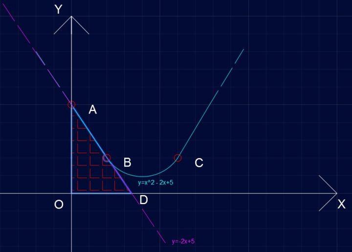 Parabola P421 - Area del triangolo AOD