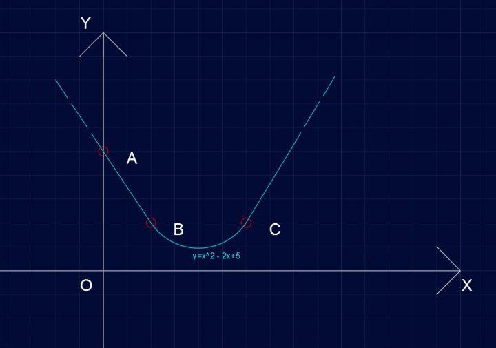 Parabola P421 - Equazione della parabola