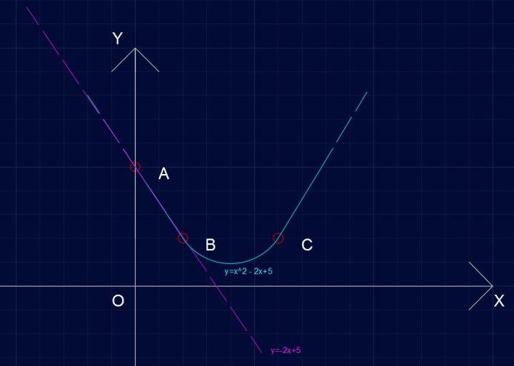 Parabola P421 - Equazione della tangente in A