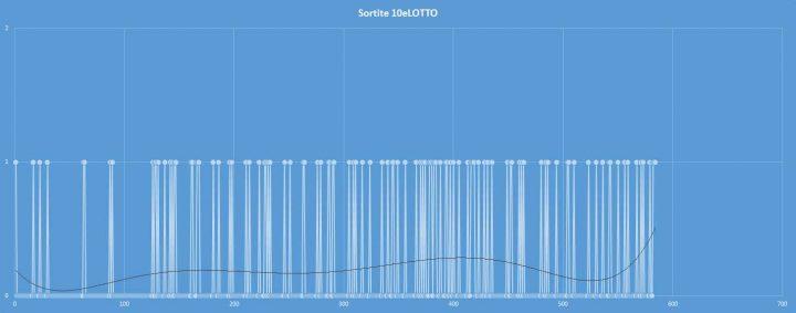 10eLotto - aggiornato al 24 novembre 2017
