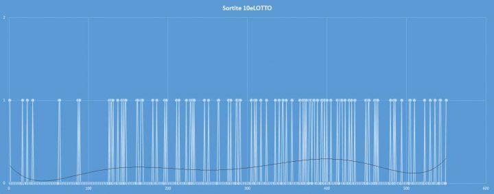 10eLotto - aggiornato al 5 novembre 2017