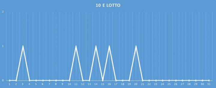 10eLotto - aggiornato al 17 Gennaio 2018