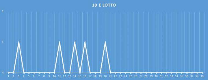 10eLotto - aggiornato al 21 Gennaio 2018