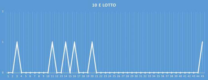 10eLotto - aggiornato al 26 Gennaio 2018