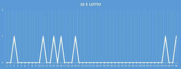 10eLotto - aggiornato al 28 Gennaio 2018