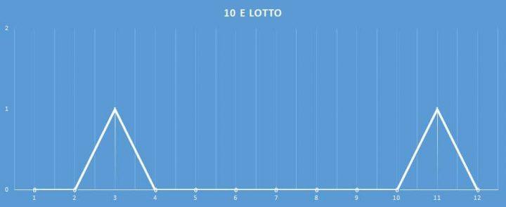 10eLotto - aggiornato al 8 Gennaio 2018