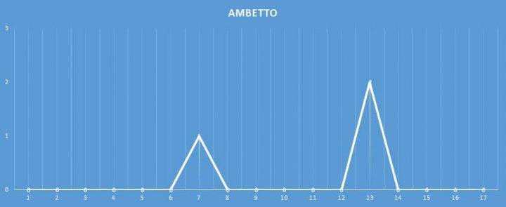 Ambetto - aggiornato al 10 Gennaio 2018
