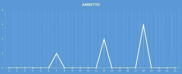 Ambetto - aggiornato al 12 Gennaio 2018