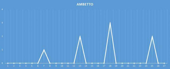 Ambetto - aggiornato al 14 Gennaio 2018