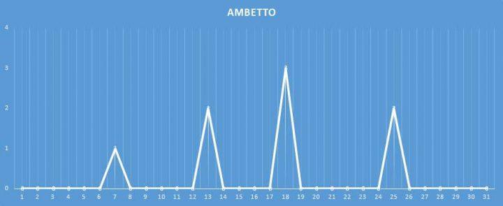 Ambetto - aggiornato al 17 Gennaio 2018