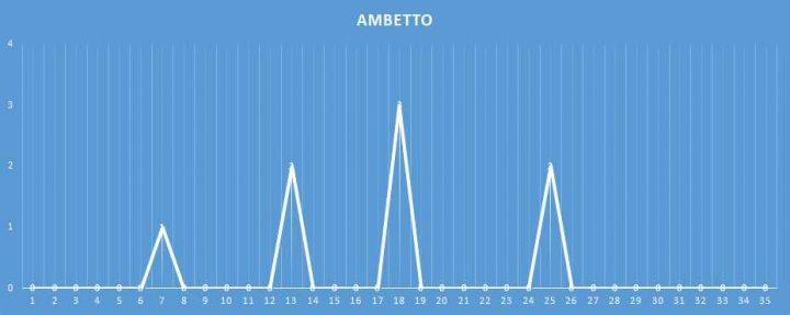 Ambetto - aggiornato al 19 Gennaio 2018