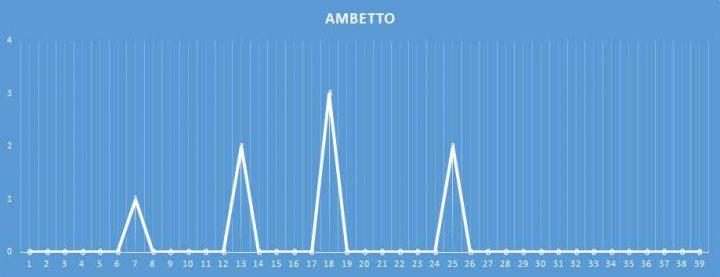 Ambetto - aggiornato al 21 Gennaio 2018