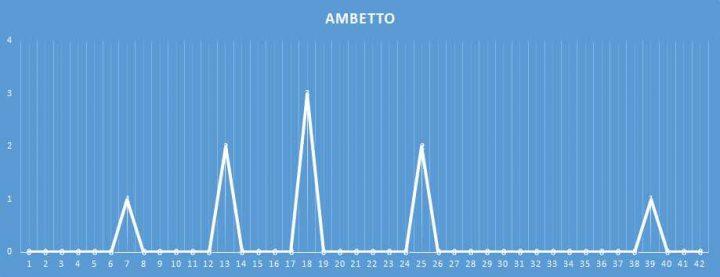 Ambetto - aggiornato al 24 Gennaio 2018