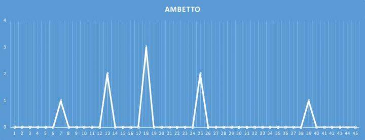 Ambetto - aggiornato al 26 Gennaio 2018