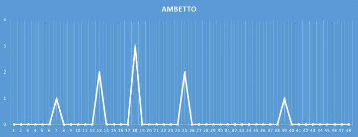 Ambetto - aggiornato al 28 Gennaio 2018
