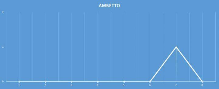 Ambetto - aggiornato al 5 Gennaio 2018