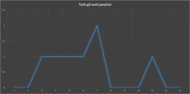 Andamento numero di vincite di tutte le sortite (esiti positivi) - 8 Gennaio 2018
