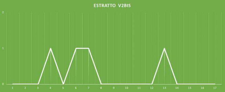 Estratto V2BIS - aggiornato al 10 Gennaio 2018