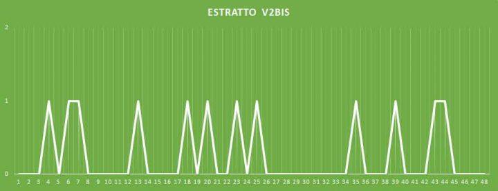 Estratto V2BIS - aggiornato al 28 Gennaio 2018