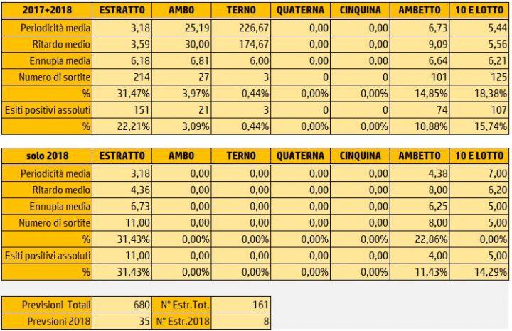 Tabelle Riepilogative Sortite 19 Gennaio 2018