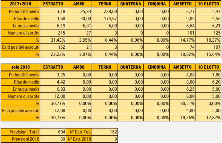 Tabelle Riepilogative Sortite 21 Gennaio 2018