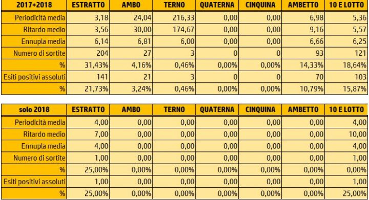 Tabelle Riepilogative Sortite al 3 Gennaio 2018