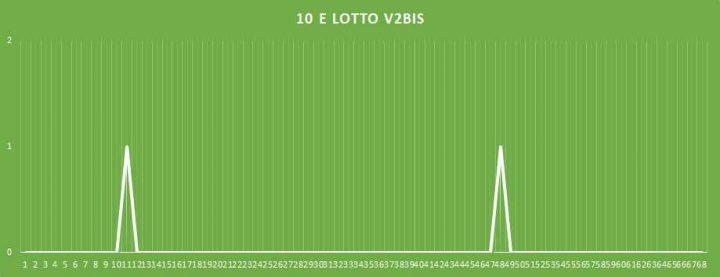 10eLotto V2BIS - aggiornato al 11 febbraio 2018