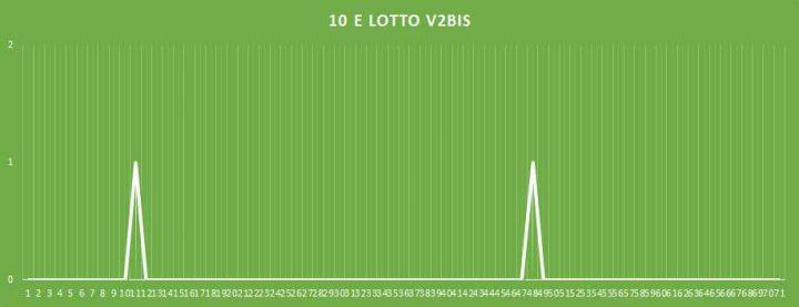 10eLotto V2BIS - aggiornato al 14 febbraio 2018
