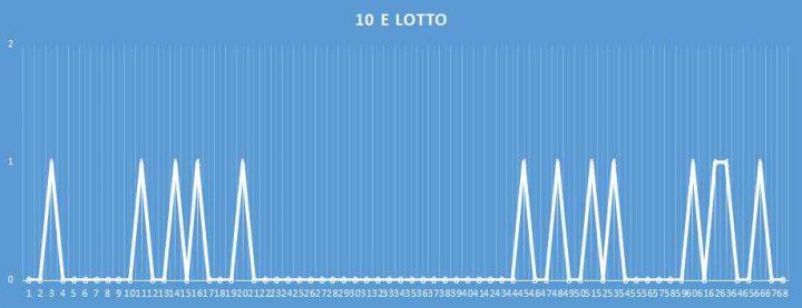 10eLotto - aggiornato al 11 febbraio 2018