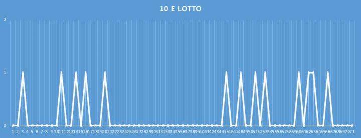 10eLotto - aggiornato al 14 febbraio 2018
