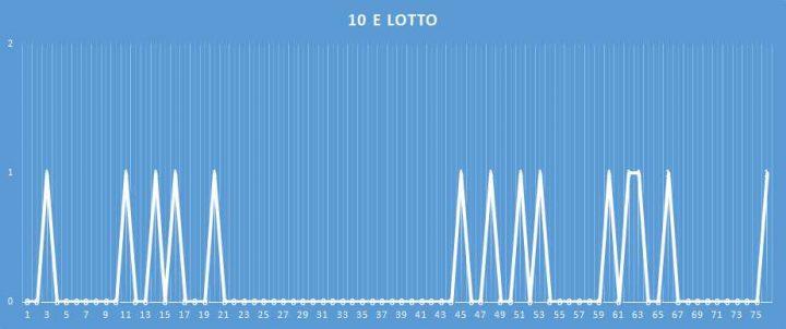 10eLotto - aggiornato al 16 febbraio 2018